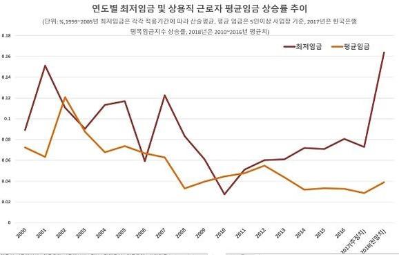 親文 성향 위원장·진보일색 최저임금委 …내년도 최저임금 가파른 인상?