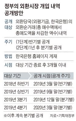 정부의 외환시장 개입 내역 공개방안 표
