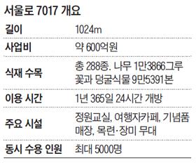 서울로 7017 개요 표