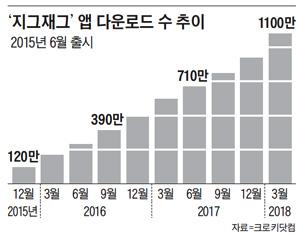 '지그재그' 앱 다운로드 수 추이