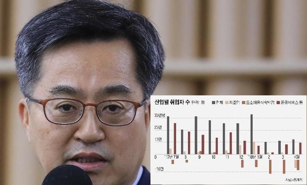 경제컨트롤타워 '최저임금영향·경기인식 오락가락' 논란
