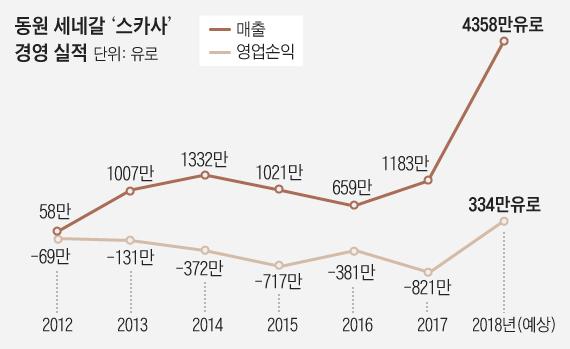 [비즈 르포] 동원, 한국식 경영으로 세네갈 참치회사 살렸다