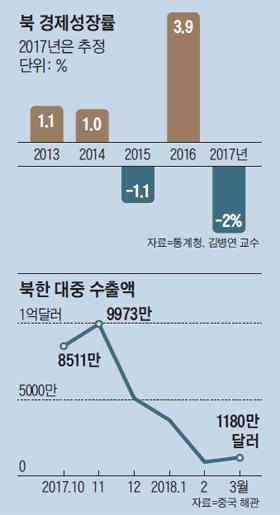 북한 경제성장률 그래프