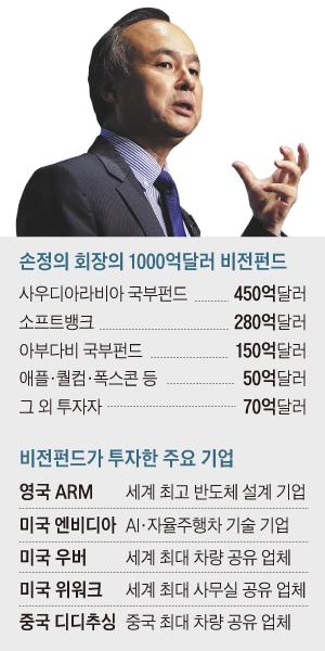 손정의 회장의 1000억달러 비전펀드