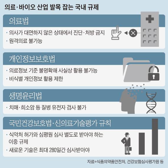 의료·바이오 산업 발목 잡는 국내 규제