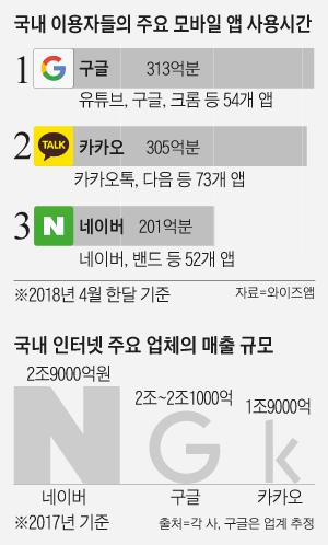 국내 이용자들의 주요 모바일 앱 사용시간 외