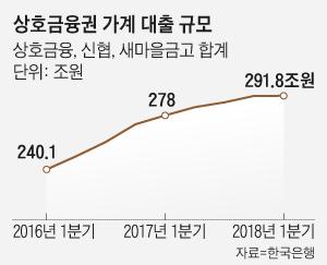 상호금융권 가계 대출 규모