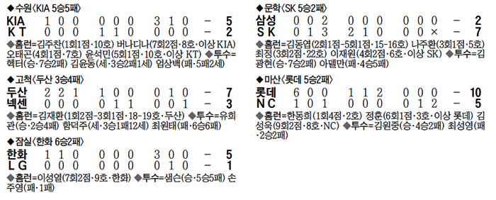야구 경기 결과 표