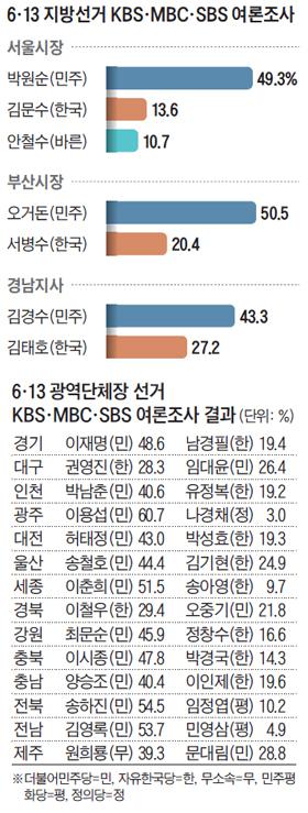 6·13 지방선거 KBS, MBC, SBS 여론조사 결과 표