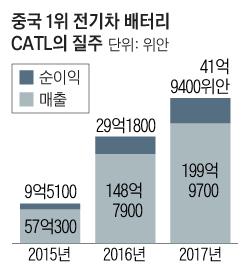 中 전기차 배터리 CATL, 상장 첫날 44% 급등에 담긴 3가지 메시지
