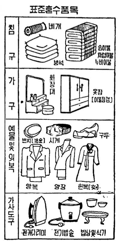 호화 혼수를 추방하자며 보사부가 1980년 10월 발표한'표준혼수품목'을 설명한 그림.