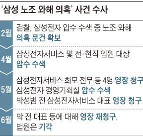 '삼성 노조 와해 의혹' 사건 수사