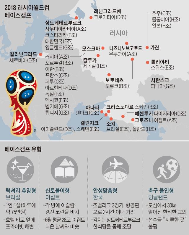 2018 러시아월드컵 베이스캠프