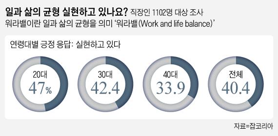 """20대 직장인 47% """"워라밸 실현 중""""…40대는 33.9%"""