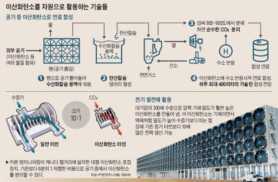 이산화탄소를 자원으로 활용하는 기술들