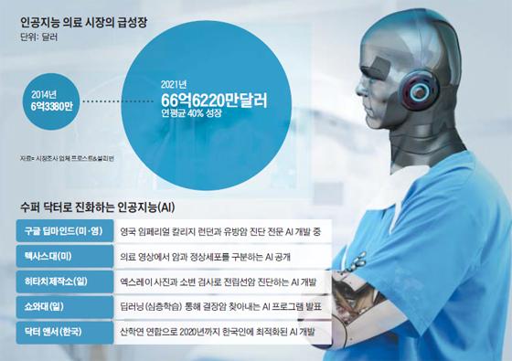 인공지능 의료 시장의 급성장