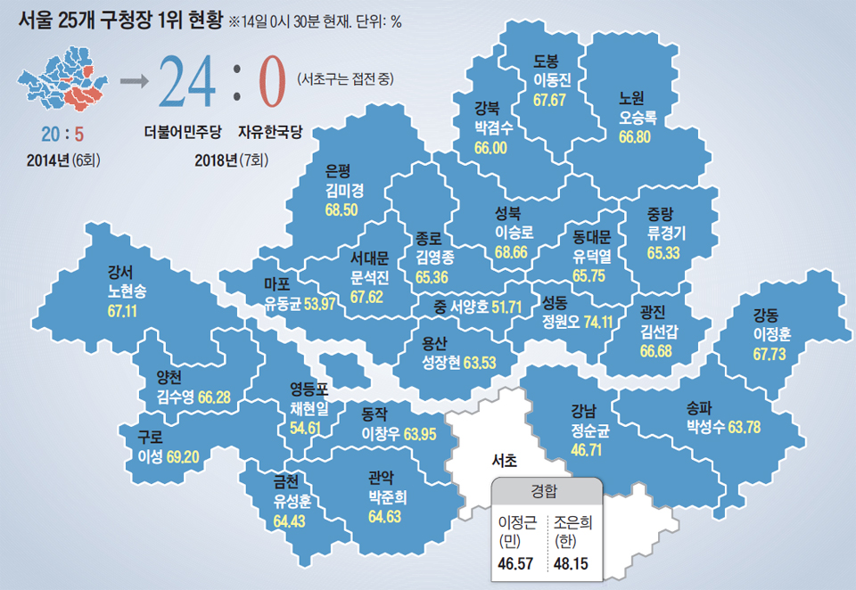 서울 25개 구청장 1위 현황