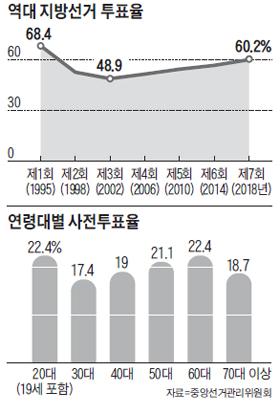 역대 지방선거 투표율 그래프