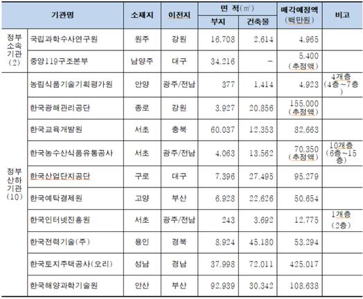 올해 5월 기준 매각 대상인 지방 이전 공공기관의 12개 종전부동산 현황. /국토교통부 제공