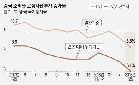 중국, 5월 소비증가율 8.5%...15년만에 최저