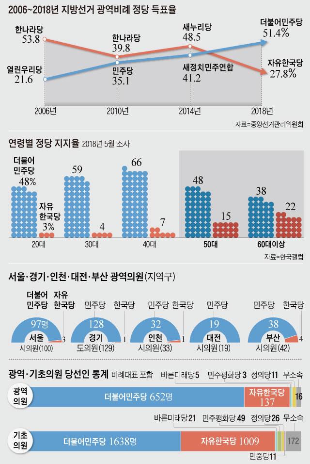 2006~2018년 지방선거 광역비례 정당 득표율 외