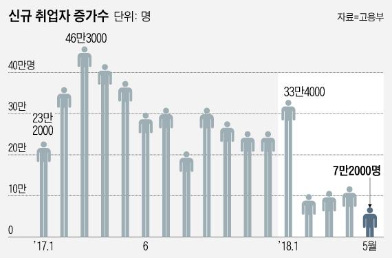 '고용대란' 취업자수 10만명 붕괴…청년실업률 최악(종합)