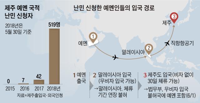 제주 예멘 국적 난민 신청자 수 그래프