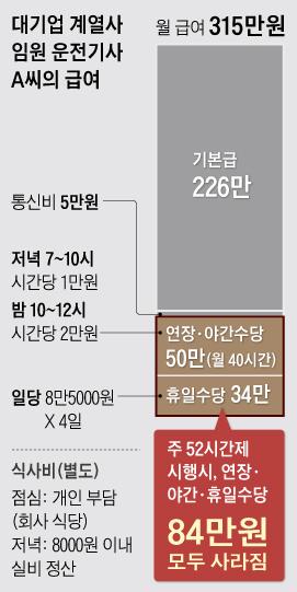 대기업 계열사 임원 운전기사 A씨의 급여