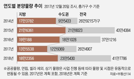 지방 미분양 6개월째 5만가구…집값 하락까지 겹치면 지역 경제 '출렁'
