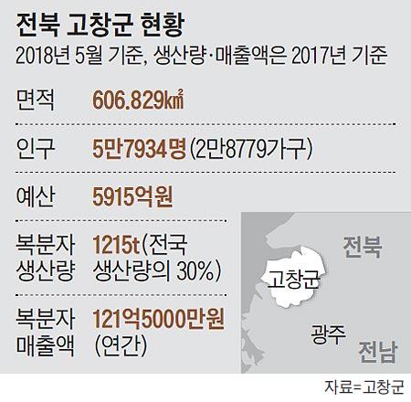 전북 고창군 현황