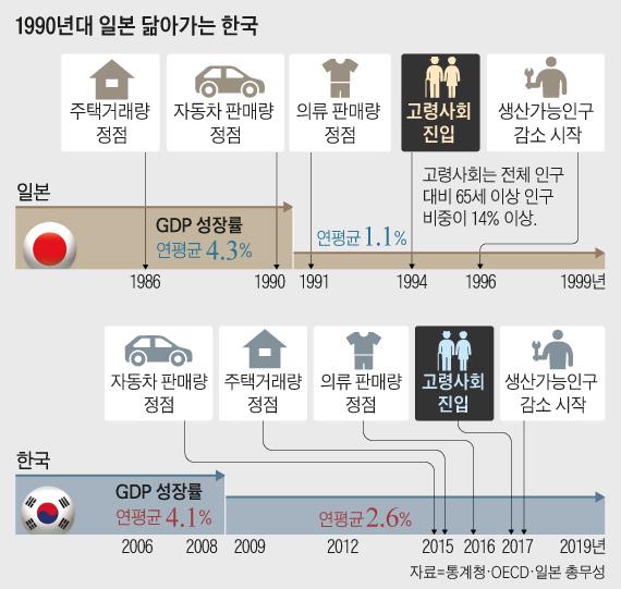 1990년대 일본 닮아가는 한국