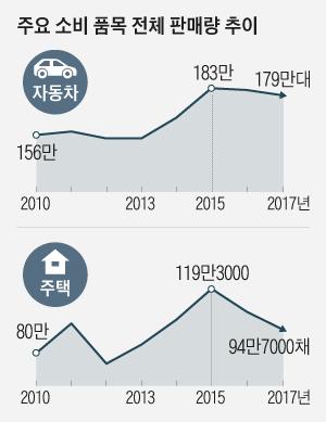 주요 소비 품목 전체 판매량 추이 그래프