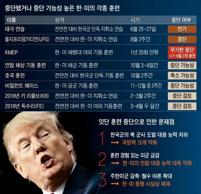 """韓美연합훈련 줄줄이 스톱… """"군사동맹 해체 수순 가나"""""""