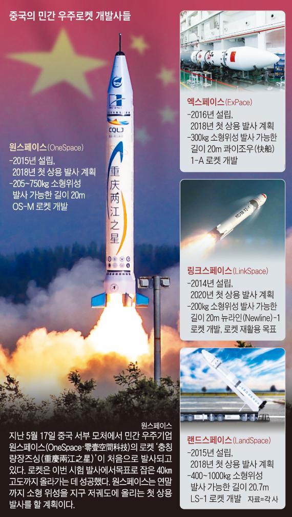 중국의 민간 우주로켓 개발사들