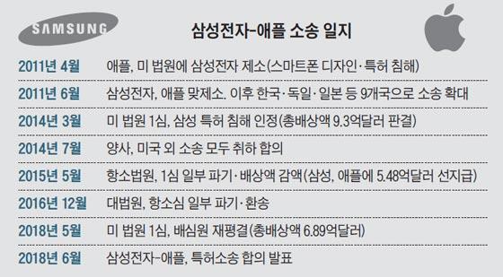 삼성전자-애플 소송 일지
