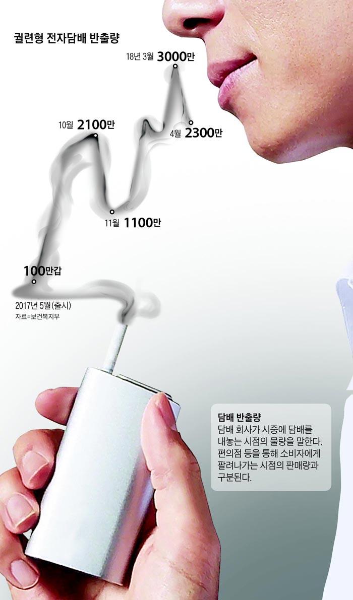 궐련형 전자담배 반출량