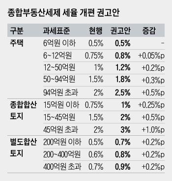 [재정특위 권고안] '똘똘한 한채'도 종부세율 오른다...다주택자 징벌적 세금 결정은 정부에 넘겨
