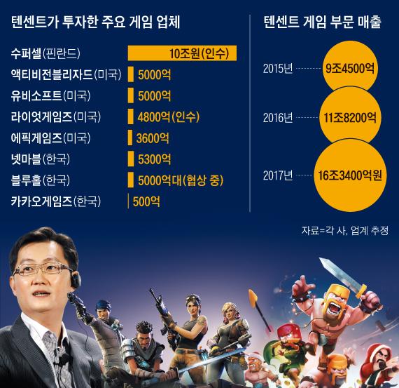 중국 텐센트가 창업자 마화텅(맨 왼쪽) CEO가 주도하는 공격적인 투자 아래 글로벌 게임 시장을 재편하고 있다. 텐센트는 인기 총쏘기 게임 포트나이트(가운데)를 만든 에픽게임즈의 최대 주주이고, 인기 모바일 게임 클래시 오브 클랜(오른쪽)을 만든 수퍼셀을 10조원에 인수했다.