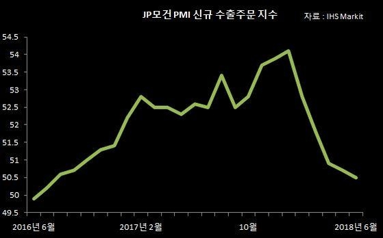 [사면초가 재계]① 무역전쟁 암운…고래 싸움에 낀 한국