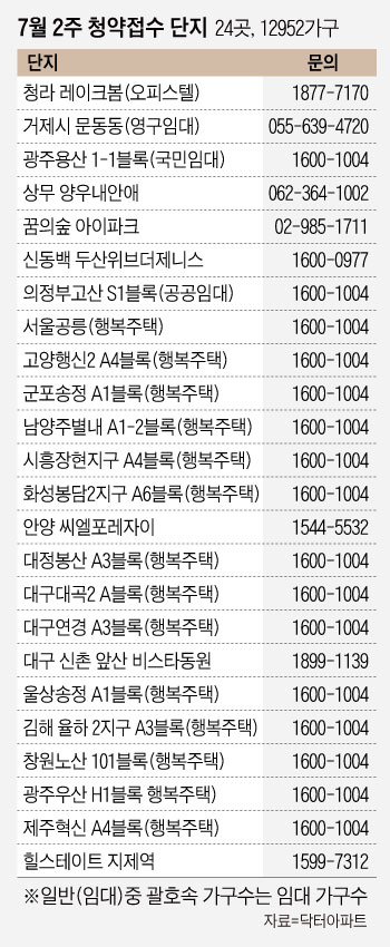 [부동산캘린더] '꿈의숲 아이파크' 등 전국 24곳 1만2952가구 청약