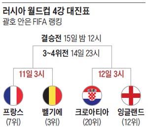 러시아 월드컵 4강 대진표