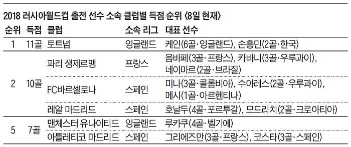 2018 러시아월드컵 출전 선수 소속 클럽별 득점 순위