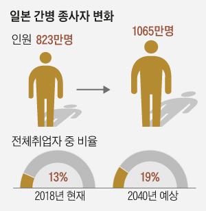 일본 간병 종사자 변화