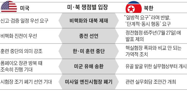 미·북 쟁점별 입장