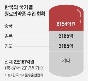 한국의 국가별 원료의약품 수입 현황