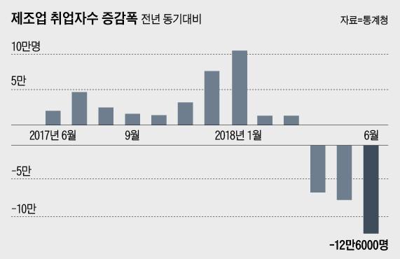 '늪에 빠진 고용' 6월도 10.6만명 증가에 그쳐…'금융위기 이후 최악'(종합)