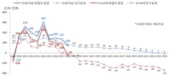 통계청이 11일 배포한 2009~2034년 추계 취업자 수 증감과 인구효과 전망. 통계청은 인구구구 변화를 반영한 인구효과를 취업자 증감분과 함께 고려해야 고용동향에 대해 합리적으로 이해할 수 있다고 밝혔다. /통계청 제공