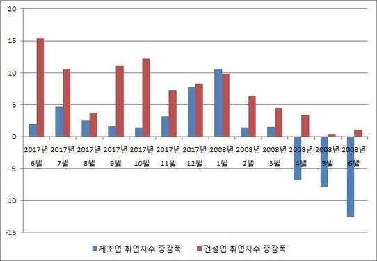 """'사면초가' 한국 경제...내수 수출 고용 동반 부진 """"3% 성장 불투명"""""""