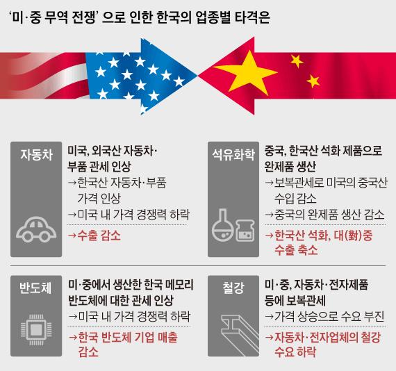 미, 중 무역 전쟁으로 인한 한국의 업종별 타격