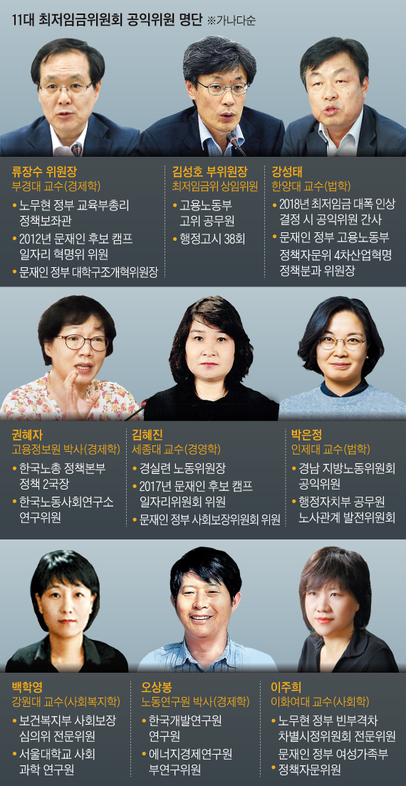 11대 최저임금위원회 공익위원 명단